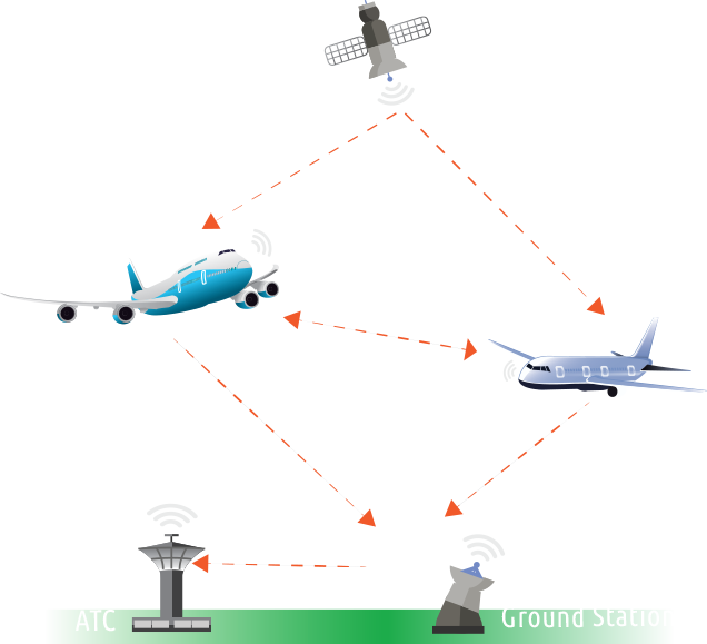 ads-b diagram